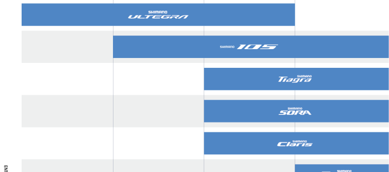 Which Shimano Groupset on my Road Bike?